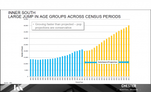 Inner South Age group Census